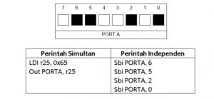 Gambar 1. Perintah simultan langsung mengakses 8 bit bersamaan. Perintah independen mengakses bit pada port secara mandiri.